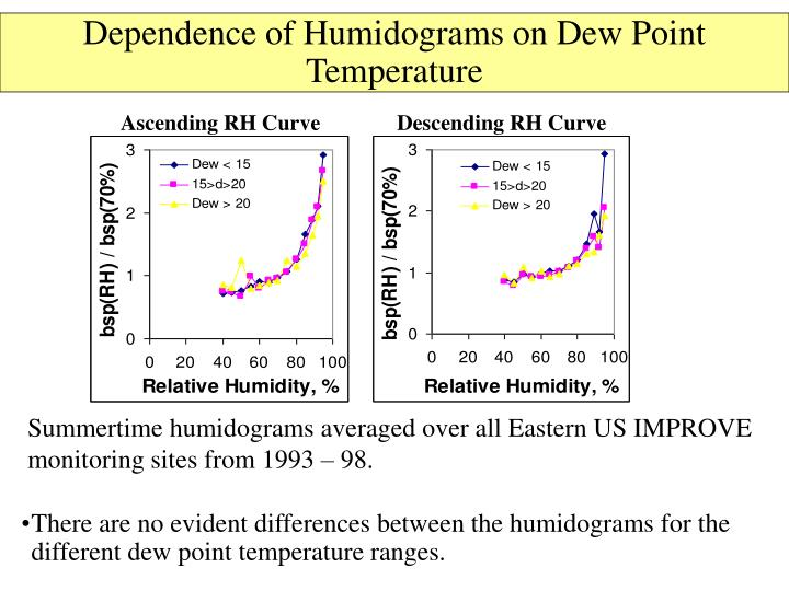 Dependence of Humidograms on Dew Point Temperature
