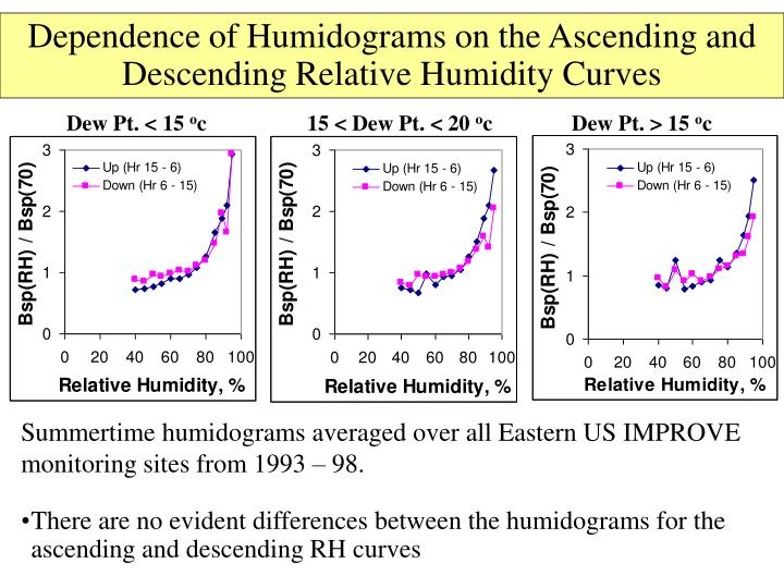Dependence of Humidograms on the Ascending and Descending Relative Humidity Curves