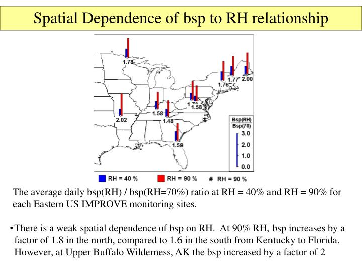 Spatial Dependence of bsp to RH relationship