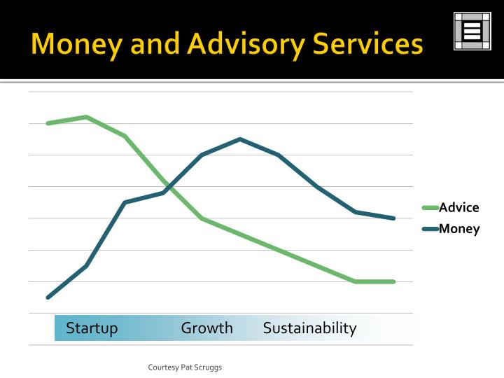 Money and Advisory Services