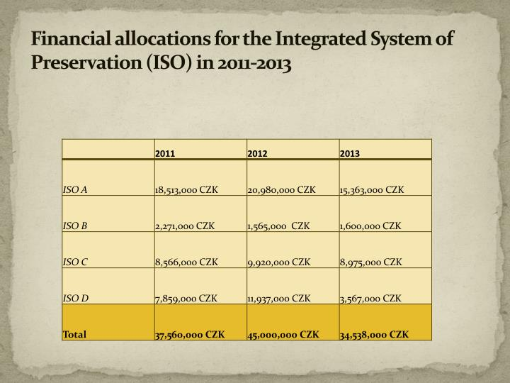 Financial allocations for the integrated system of preservation iso in 2011 2013