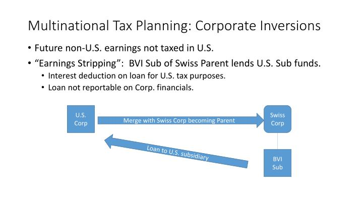Multinational Tax Planning: Corporate Inversions