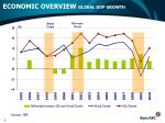 economic overview global gdp growth