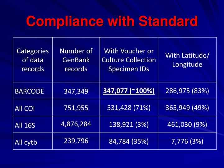 Compliance with Standard