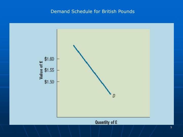 Demand Schedule for British Pounds