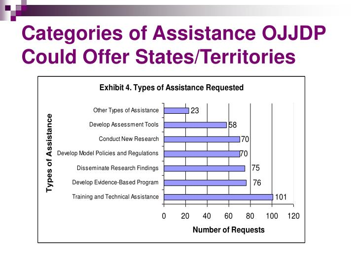 Categories of Assistance OJJDP Could Offer States/Territories