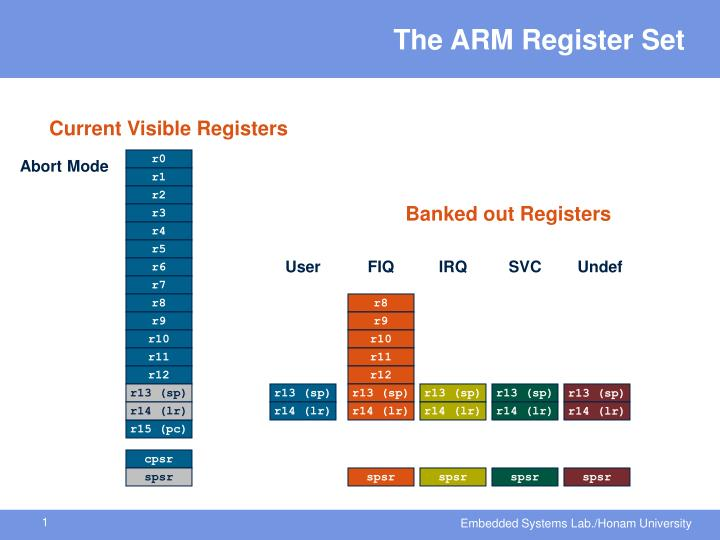 the arm register set