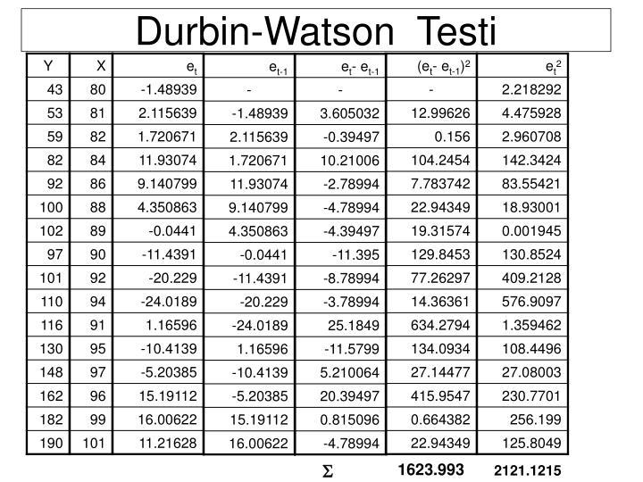 Durbin-Watson  Testi