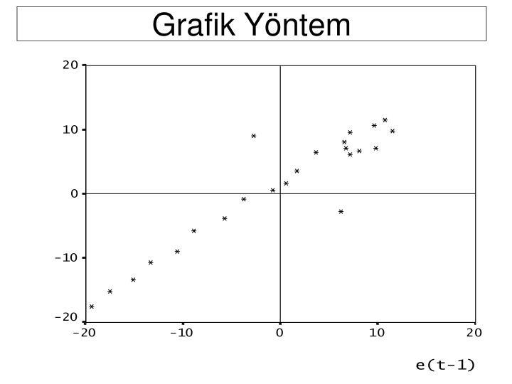 Grafik Yöntem