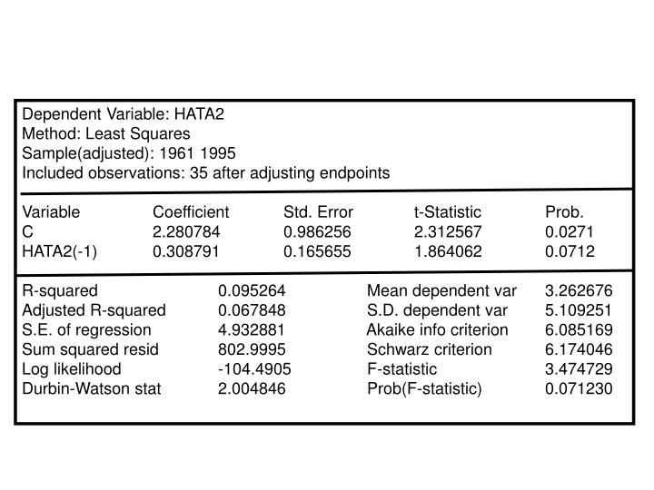 Dependent Variable: HATA2