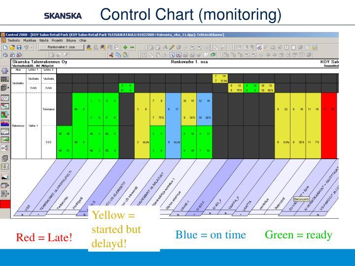 Control Chart (monitoring)