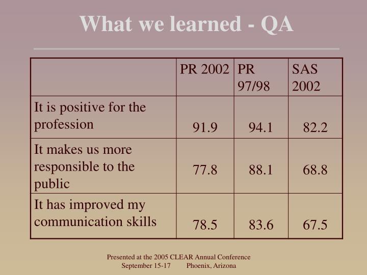 What we learned - QA