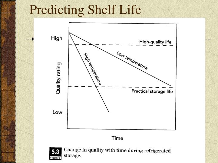 Predicting Shelf Life