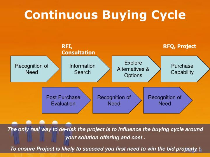 Continuous Buying Cycle
