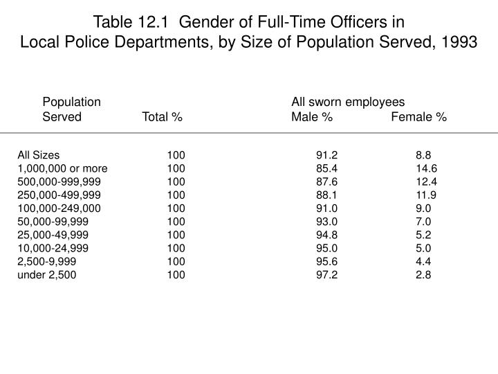 Table 12.1  Gender of Full-Time Officers in