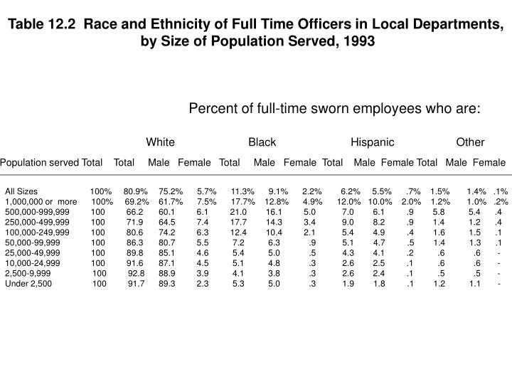 Table 12.2  Race and Ethnicity of Full Time Officers in Local Departments,