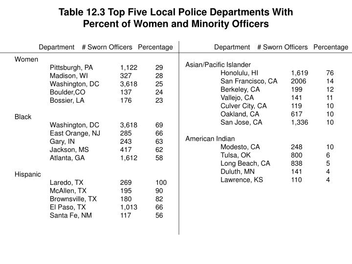 Table 12.3 Top Five Local Police Departments With