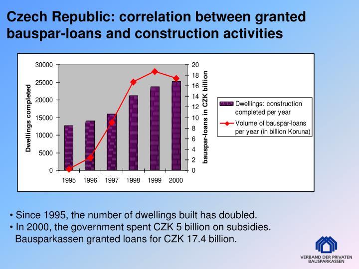 Czech Republic: correlation between granted bauspar-loans and construction activities