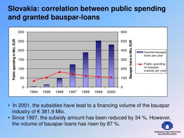 Slovakia: correlation between public spending and granted bauspar-loans