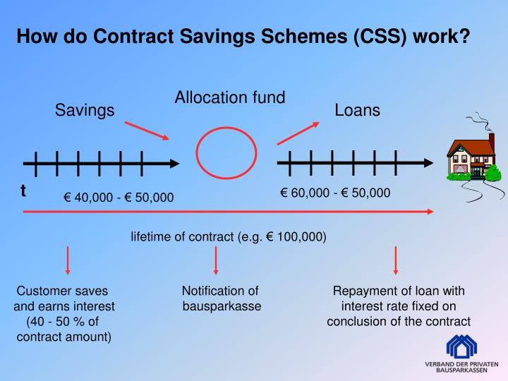 How do Contract Savings Schemes (CSS) work?