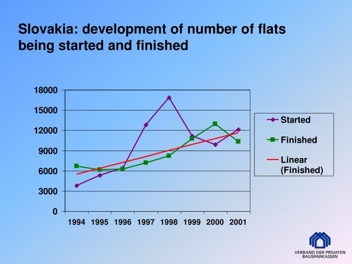 Slovakia: development of number of flats being started and finished