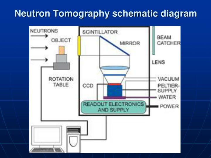 Neutron tomography schematic diagram