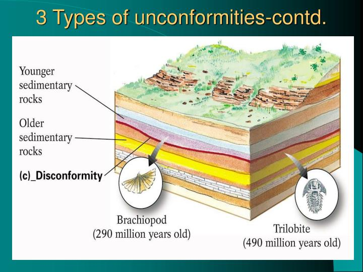3 Types of unconformities-contd.