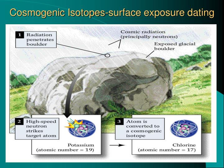 Cosmogenic Isotopes-surface exposure dating