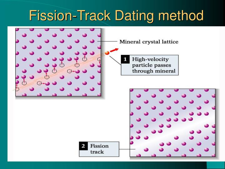 Fission-Track Dating method