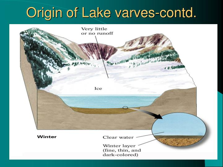 Origin of Lake varves-contd.