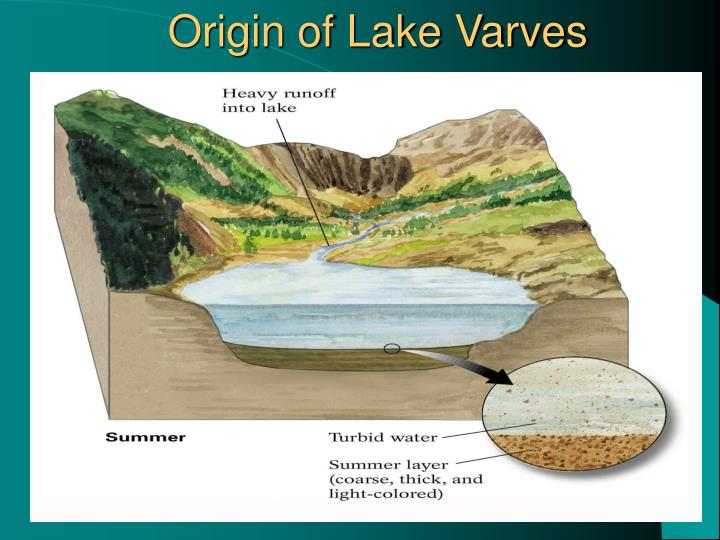 Origin of Lake Varves