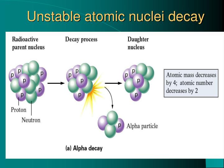 Unstable atomic nuclei decay