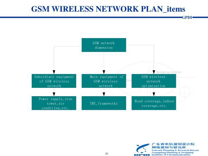 GSM WIRELESS NETWORK PLAN_items