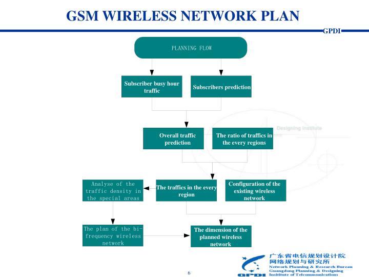 GSM WIRELESS NETWORK PLAN