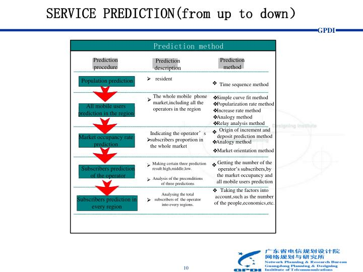 SERVICE PREDICTION(from up to down