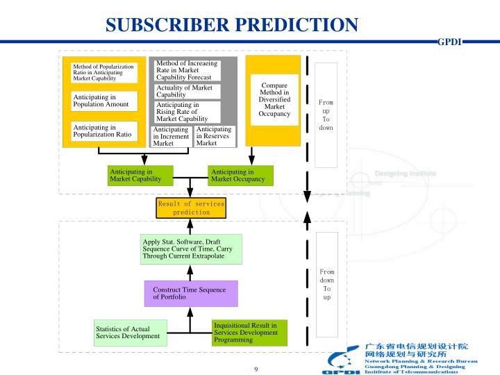 SUBSCRIBER PREDICTION