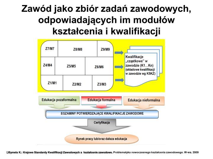 Zawód jako zbiór zadań zawodowych, odpowiadających im modułów kształcenia i kwalifikacji