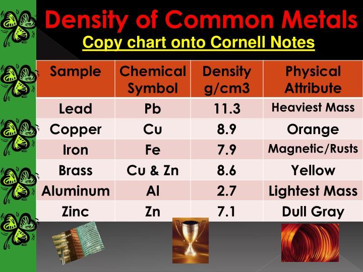 Density of Common Metals
