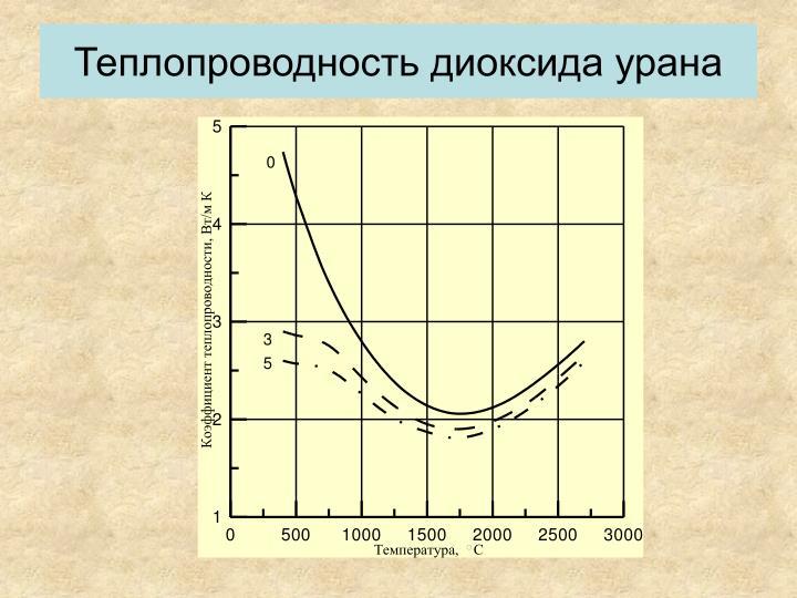 Теплопроводность диоксида урана
