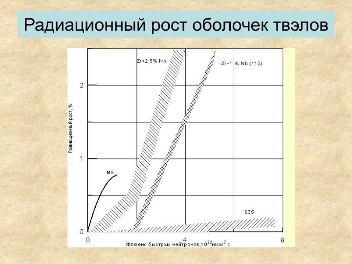 Радиационный рост оболочек твэлов