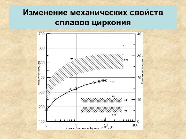 Изменение механических свойств сплавов циркония
