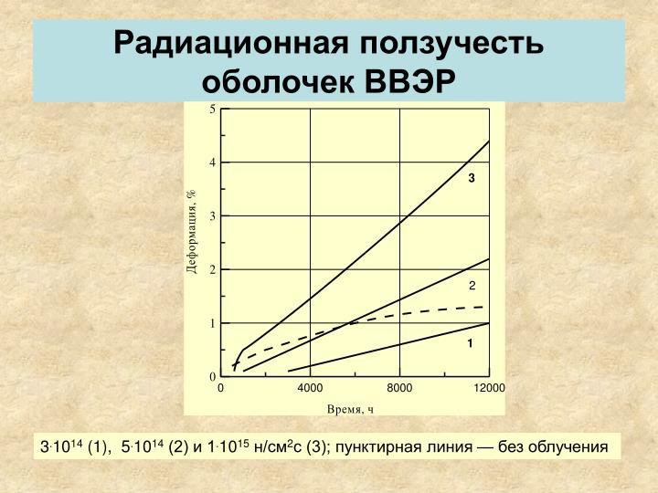 Радиационная ползучесть оболочек ВВЭР