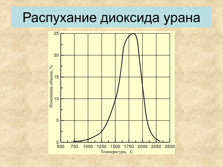 Распухание диоксида урана