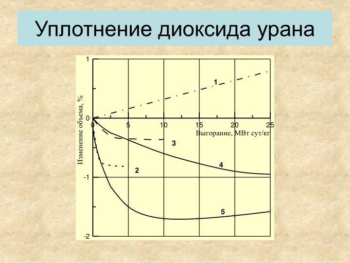 Уплотнение диоксида урана