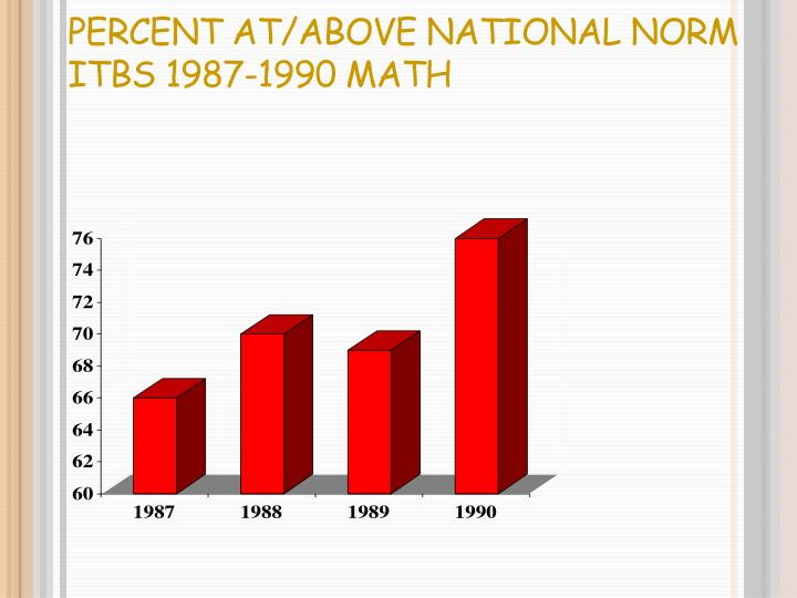 Percent At/Above National Norm ITBS 1987-1990 Math