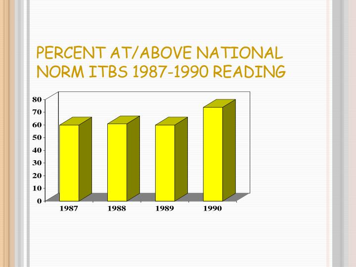 Percent At/Above National Norm ITBS 1987-1990 Reading