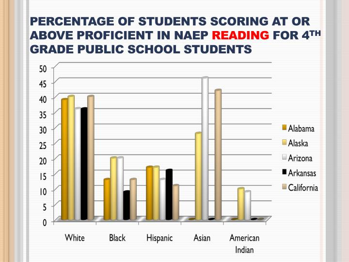Percentage of Students Scoring At or Above Proficient in NAEP