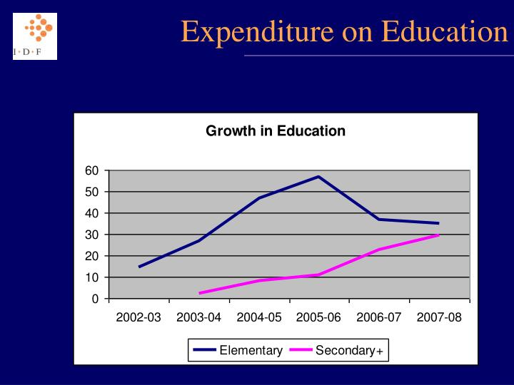 Expenditure on Education