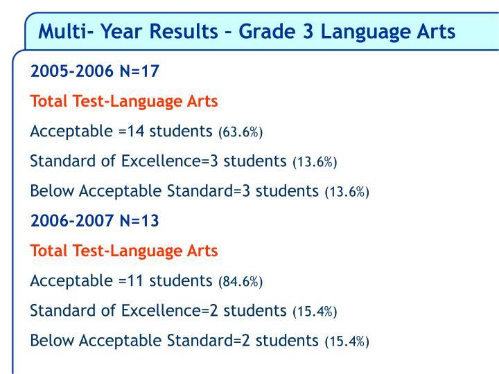 Multi- Year Results – Grade 3 Language Arts
