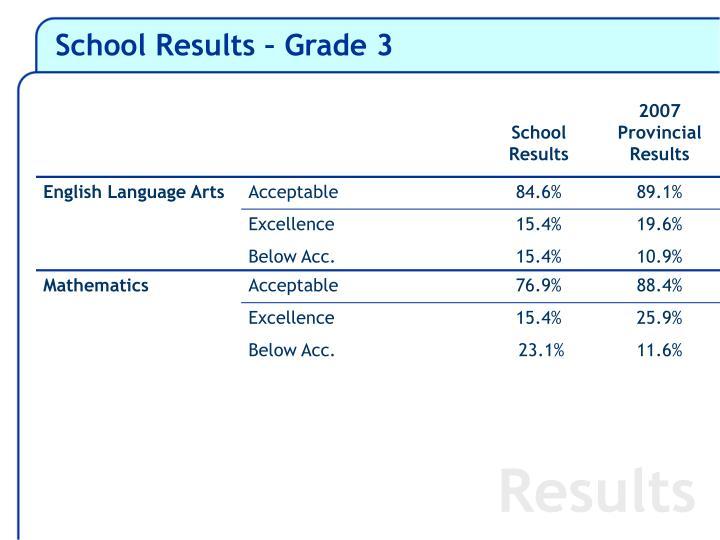 School Results – Grade 3